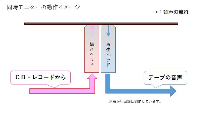 カセットデッキの同時モニターの流れ図