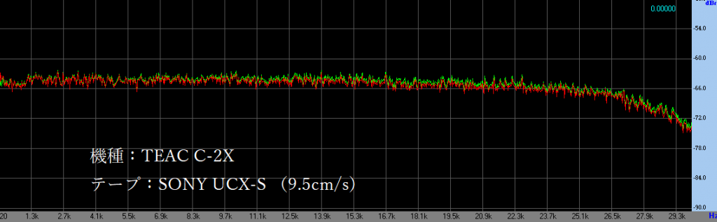 TTEAC C-2X 倍速で録音したときのホワイトノイズを録音スペクトル