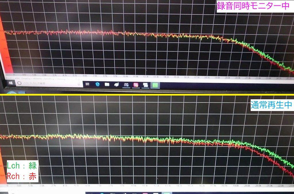 V-6030Sでホワイトノイズを録音し再生した時のスペクトルアナライザー。右chだけ高音域が下がっている。